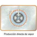 Producción de vapor